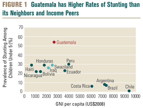 Graph showing effect of malnutrition in Guatemala